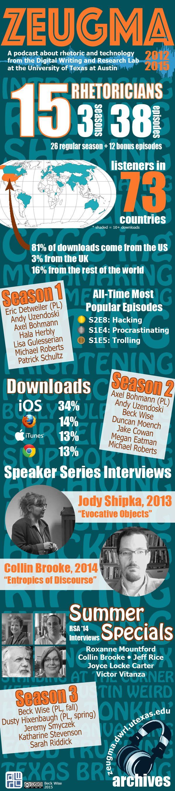 """This infographic recaps the history of Zeugma. The Digital Writing and Research Lab produced Zeugma, a podcast about rhetoric and technology, from 2012 to 2015. In those three years, 15 rhetoricians produced three seasons of the podcast and 38 episodes in total, with 26 episodes across the regular seasons and 12 special features. Zeugma had listeners in 73 countries, with 81% of downloads originating in the United States, 3% in the United Kingdom, and 16% from the rest of the world. The most popular episode of the program was the eighth episode of the second season, """"Hacking"""". The fourth episode of season one, """"Procrastinating"""", came in second, and the fifth episode of season one, """"Trolling"""", third. Most downloads of Zeugma came from Apple devices -- 34% from iOS and 13% from iTunes. 14% of listeners accessed Zeugma using Mozilla or Firefox, and 13% used Chrome. Zeugma conducted interviews with two of the guests at the DWRL's annual Speaker Series. Jody Shipka spoke on """"Evocative Objects"""" in 2013 and Collin Brooke spoke on """"Entropics of Discourse"""" in 2014. Zeugma also conducted interviews at the 2014 Rhetoric Society of America conference and released these as a series of Summer Specials. The interviewees were Roxanne Mountford, Collin Brooke, Jeff Rice, Joyce Locke Carter and Victor Vitanza. The Season 1 Zeugma team comprised Eric Detweiler (project leader), Andy Uzendoski, Axel Bohmann, Hala Herbly, Lisa Gulesserian, Michael Roberts and Patrick Schultz. The Season 2 Zeugma team comprised Axel Bohmann (project leader), Andy Uzendoski, Beck Wise, Duncan Moench, Jake Cowan, Megan Eatman and Michael Roberts. The Season 3 Zeugma team comprised Beck Wise (project leader, fall), Dusty Hixenbaugh (project leader, spring), Jeremy Smyczek, Katharine Stevenson and Sarah Riddick. Zeugma's archives are still available online at zeugma.dwrl.utexas.edu"""