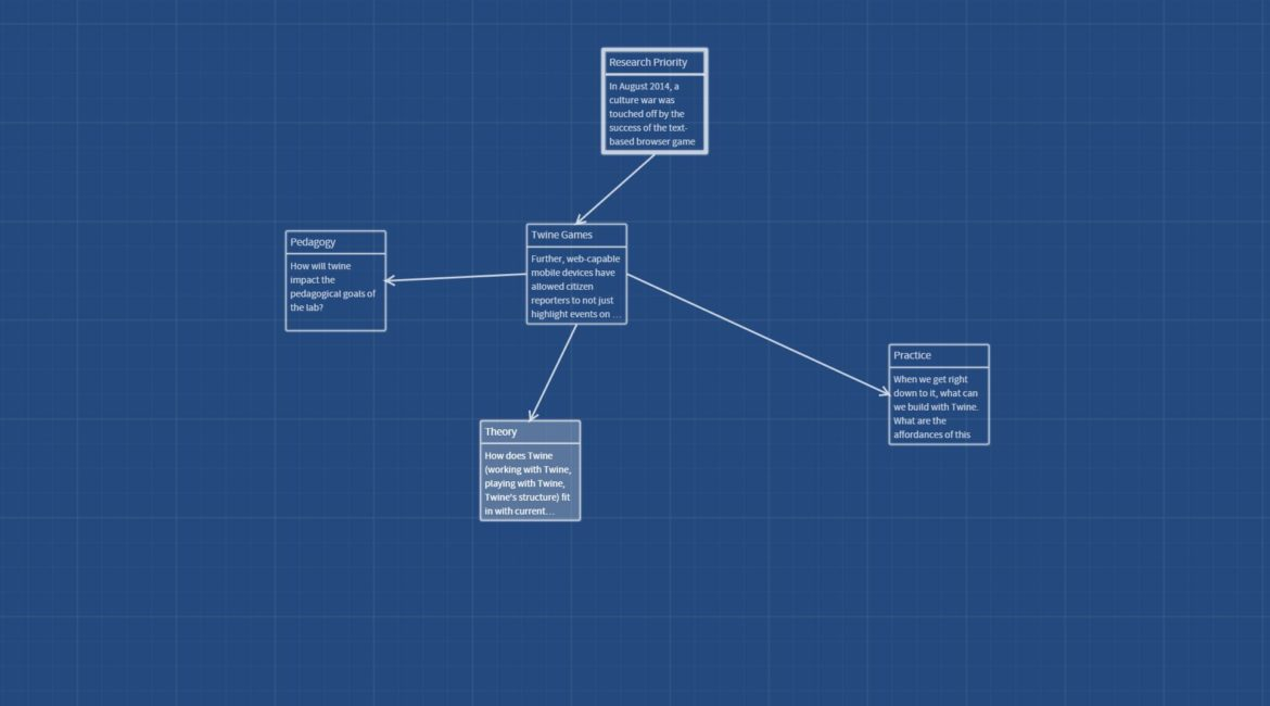 A simple twine configuration