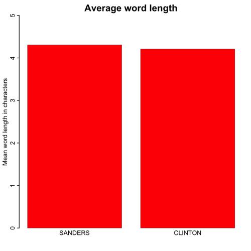 wordlength