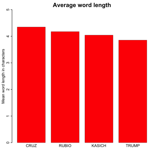wordlength