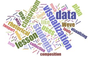 A word cloud made with the 200 most common words in this post