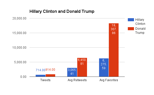 This picture is a diagram showing a statistic of tweets of the two presidential candidates between April 2015 and July 2016. It compares three aspects regarding Hillary Clinton's and Donald Trump's tweets: first, their tweets (Clinton has 714, Trump 914 tweets), second their average retweets (Clinton 3,065.41 and Trump 6,450.81), and, third, their average favorites (Clinton 6,275.59, Trump 18,307.86). In the statistics Clinton's color is blue, while Trumps color is brown-red. It becomes clear from the statistic that Trump was quantitatively much more prominent on Twitter than Clinton.