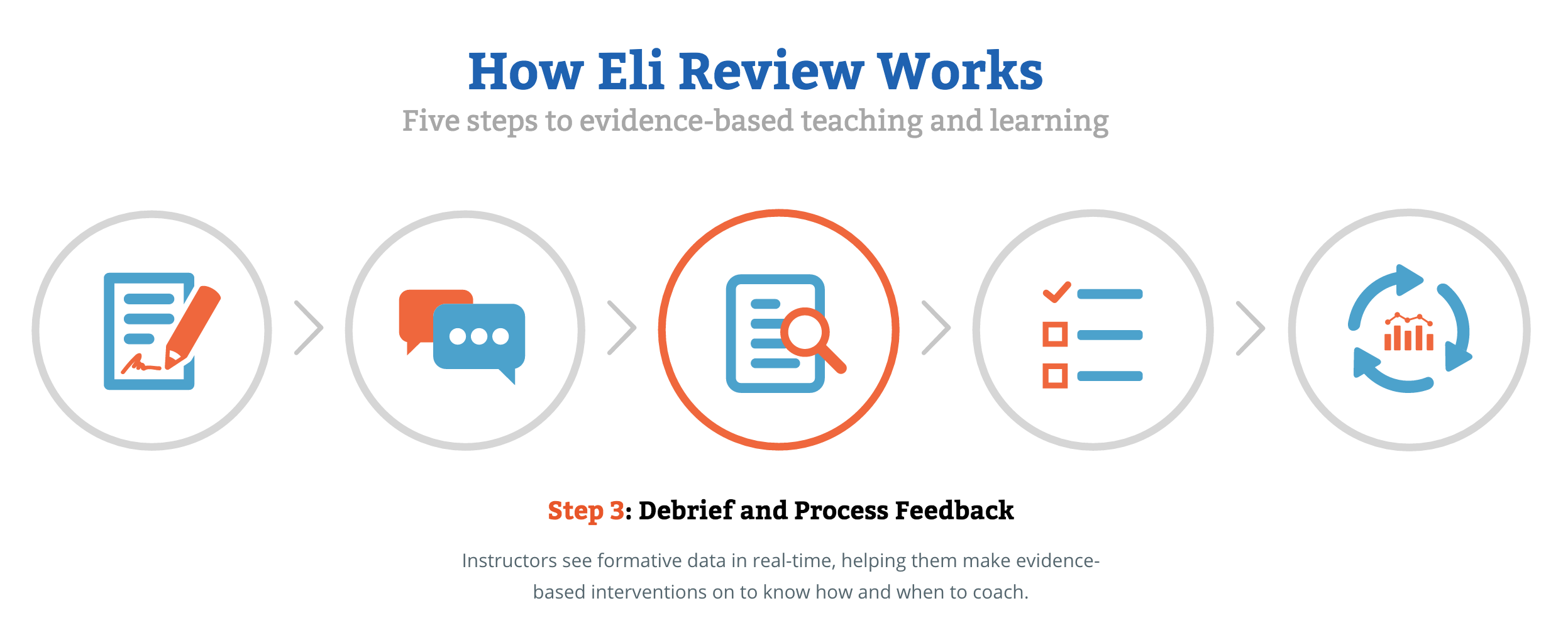 "A screen shot from the Eli Review homepage. The image shows 5 orange and blue circles, each with an icon representing one of 5 steps within the Eli Review process. The third step, ""Debrief and Process Feedback,"" is highlighted."