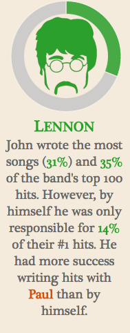 "At the top of this image is an illustration of John Lennon's face. Below it is the label ""Lennon."" Below that reads, ""John wrote the most songs (31%) and 35% of the band's top 100 hits. However, by himself he was only responsible for 14% of their #1 hits. He had more success writing hits with Paul than by himself."""