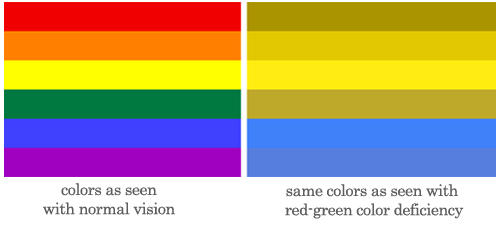 Comparison of two rainbow flags, one with colors as seen with a red-green color deficiency.