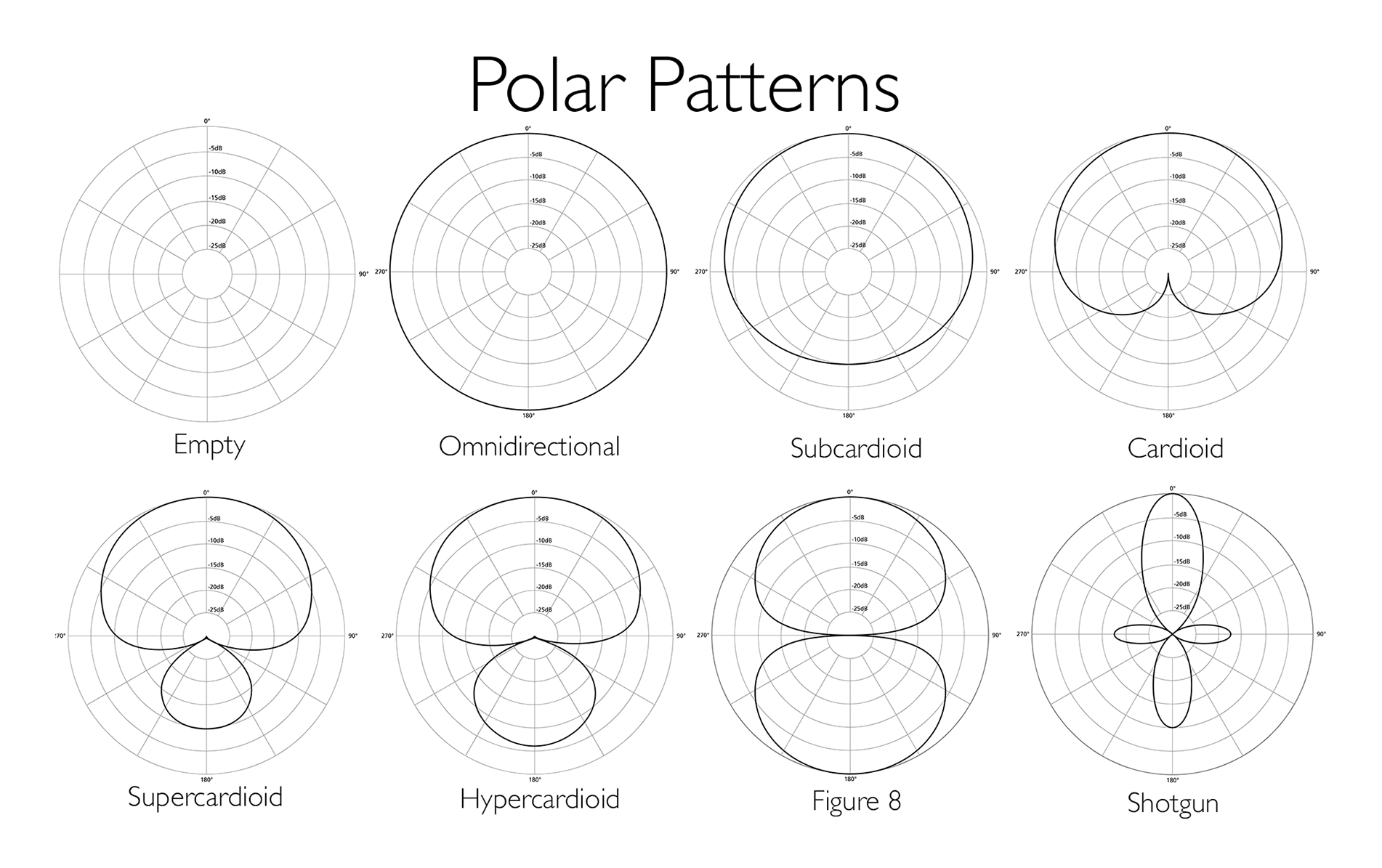 Picture of 8 separate polar patterns on a circular range graph. The image shows how the different kinds of microphones will pick up audio in different shapes, from omni-directional microphones that pick up signal in all directions, to shot gun microphones that have a pointed pick up area.
