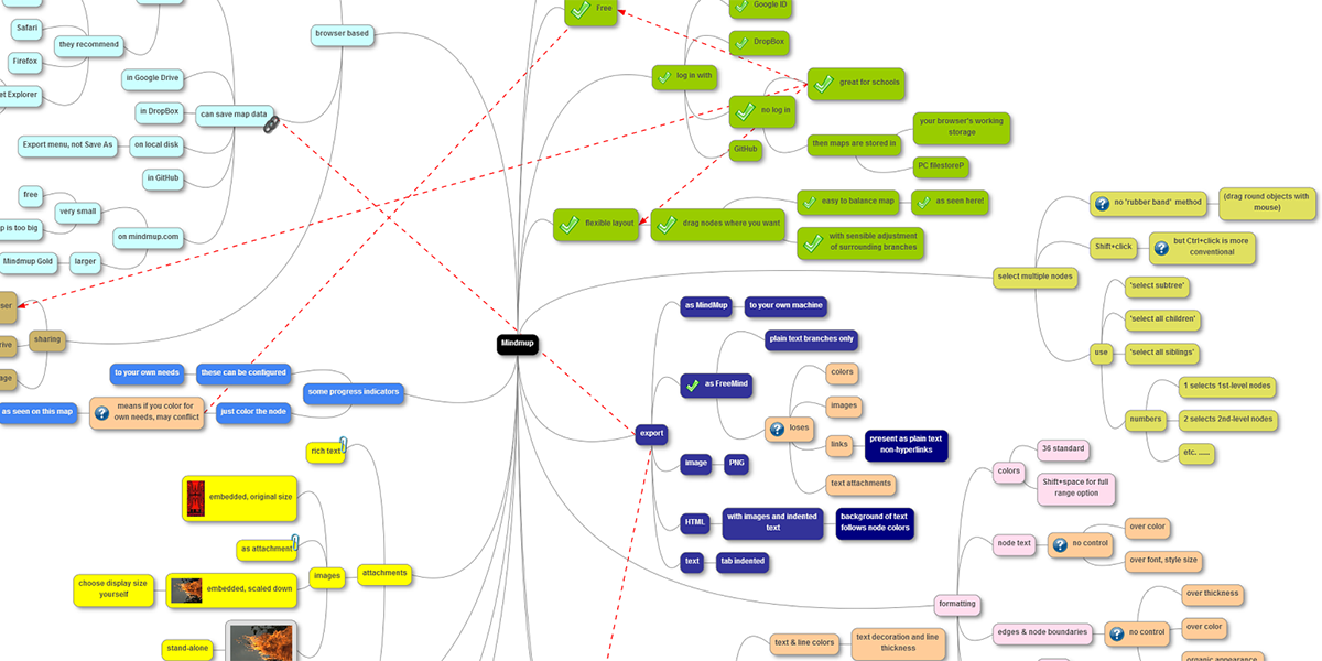 A MindMup screenshot in which clusters of ideas are color-coded to demonstrate similar themes