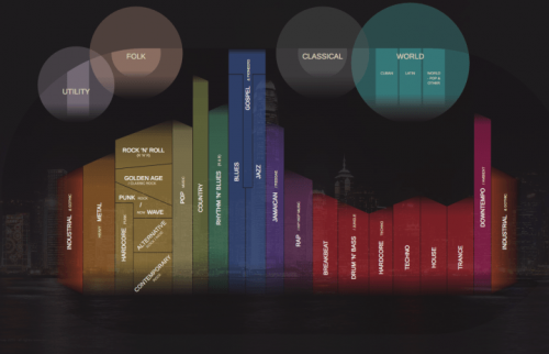 Rainbow-colored bar chart representing the relationships between different music genres.