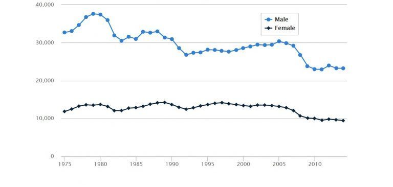 A chart depicting the numbers of accidents experienced by male and female drivers, but without an appropriate context.