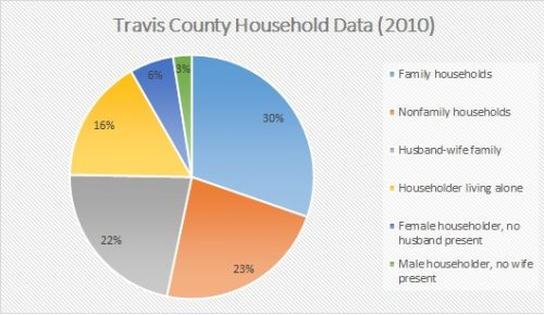 The final chart with a title explaining that it depicts Travis County Household Data from the 2010 Census.