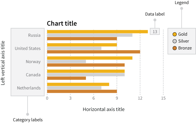 A sample graph that conveys no numerical data but does offer a list of what labels a graph requires: a chart title, axis titles, category labels, data labels and a legend