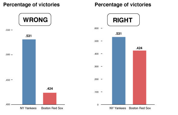 Comparison of two graphs showing the percentage of victories won by the NY Yankees and the Boston Red Sox. The graph on the left, labelled 'WRONG', starts its y-axis at .400, creates the illusion there is a big gap between the Yankees' .531 and the Red Sox' .424. The graph on the right, labelled 'RIGHT', starts its y-axis at 0, making the two values appear much closer