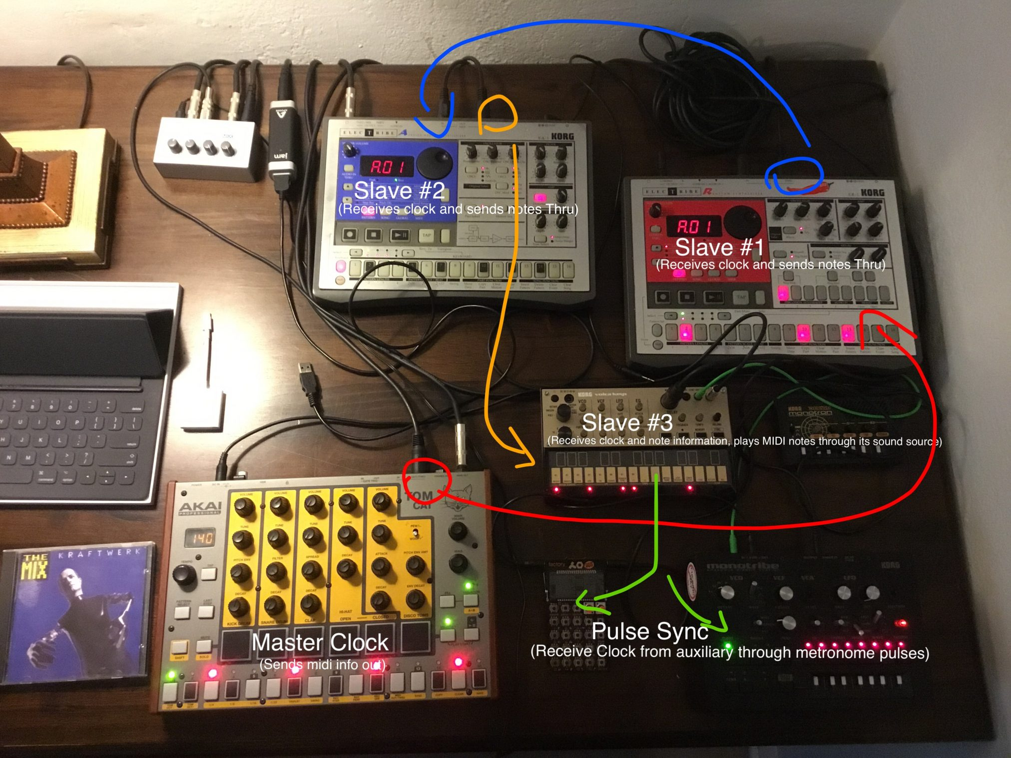 "This is an Image of multiple electronic instruments connected through MIDI connections. The signal begins from a Yellow drum machine, and travels into blue synthesizer, then into a red drum machine, and finally into a smaller, gold mini-synthesizer. All the machines in the chain of connections receive ""clock"" information (the Beats per minute) from their Master unit, and some of the machines receive note information as well. What happens is that all the machines will start and stop at the same click of a button, allowing for synchronized improvisation."