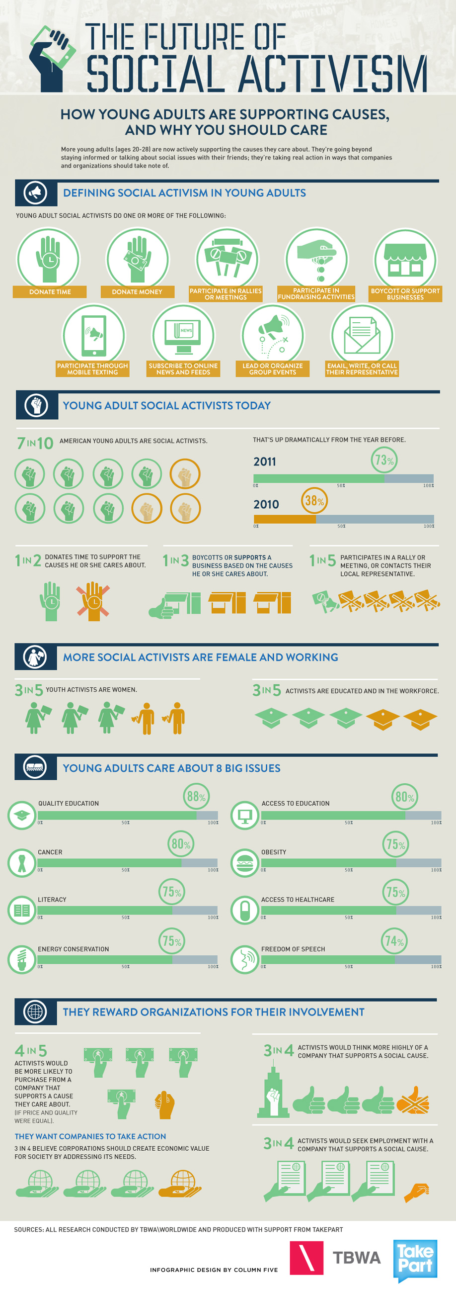 Infographic entitled The Future of Social Activism describing how young adults are supporting causes through traditional means like donations and marches and untraditional means like social media. Produced by Take Part.
