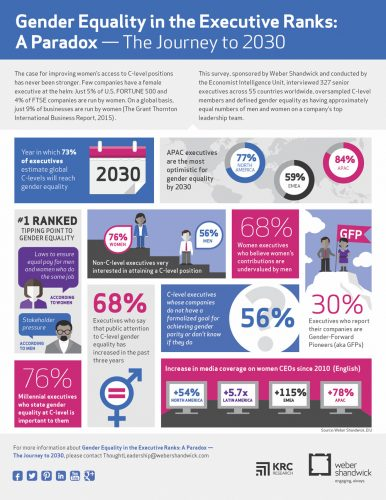 """Infographic entitled """"Gender Equality in Executive Ranks"""" demonstrating how few women occupy leadership positions in companies. In the U.S. only 5% of Fortune 500 companies are run by women; in the world, only 9% of all businesses are run by women."""