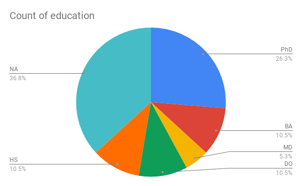 A pie chart displaying the breakdown of education levels in Marvel comics.