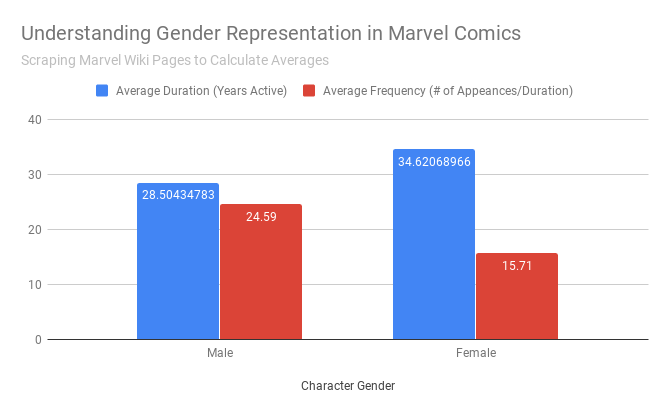 A bar chart display the years active  and frequency of Marvel characters.