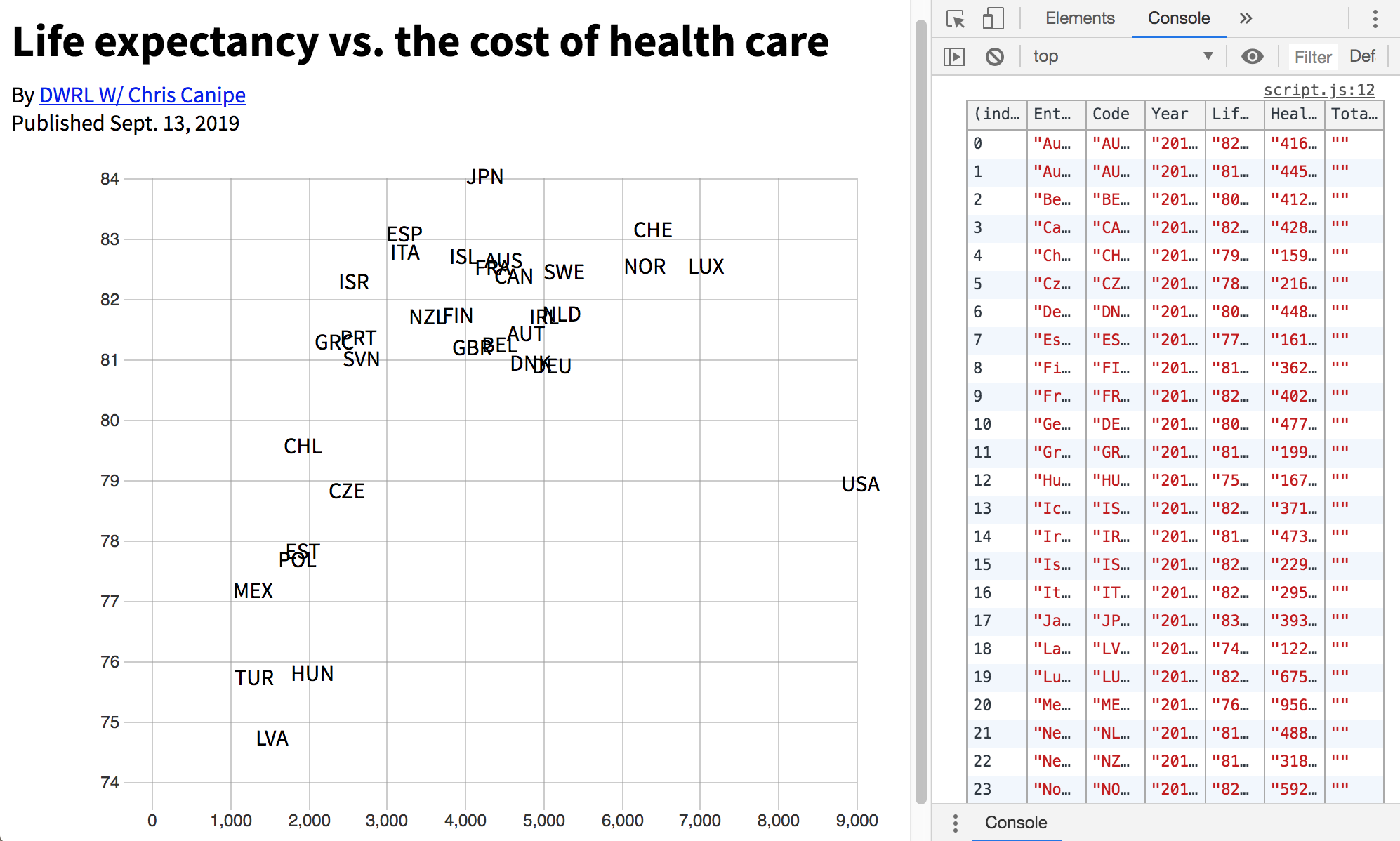 A scatterplot of life expectancy versus the cost of healthcare with country codes spread throughout